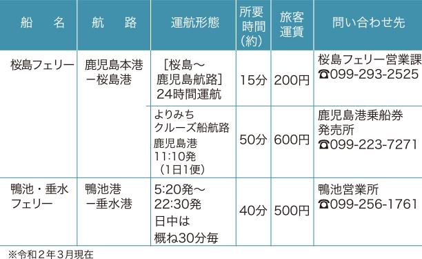 鹿児島湾(錦江湾)内航路の表